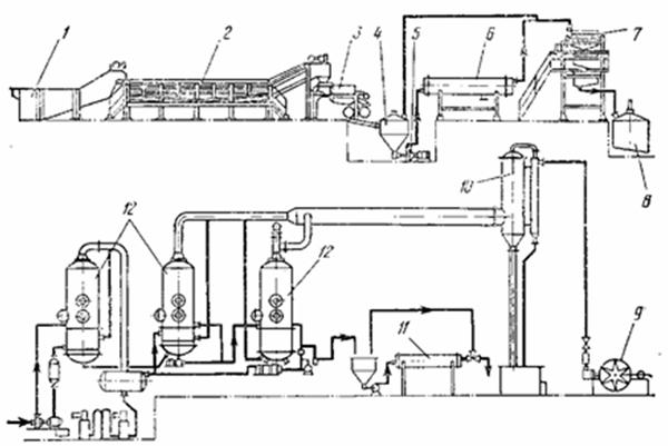 Схема механизированной линии